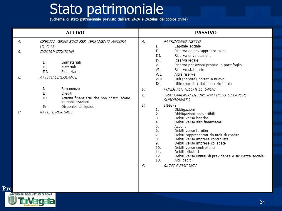 Prof. Luciano Hinna 24 Stato patrimoniale (Schema di stato patrimoniale previsto dall'art. 2424 e 2424bis del codice civile) ATTIVOPASSIVO A.CREDITI V
