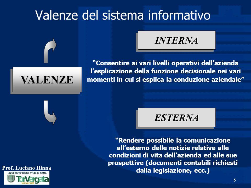 """Prof. Luciano Hinna 5 Valenze del sistema informativo VALENZEVALENZE ESTERNAESTERNA INTERNAINTERNA """"Consentire ai vari livelli operativi dell'azienda"""