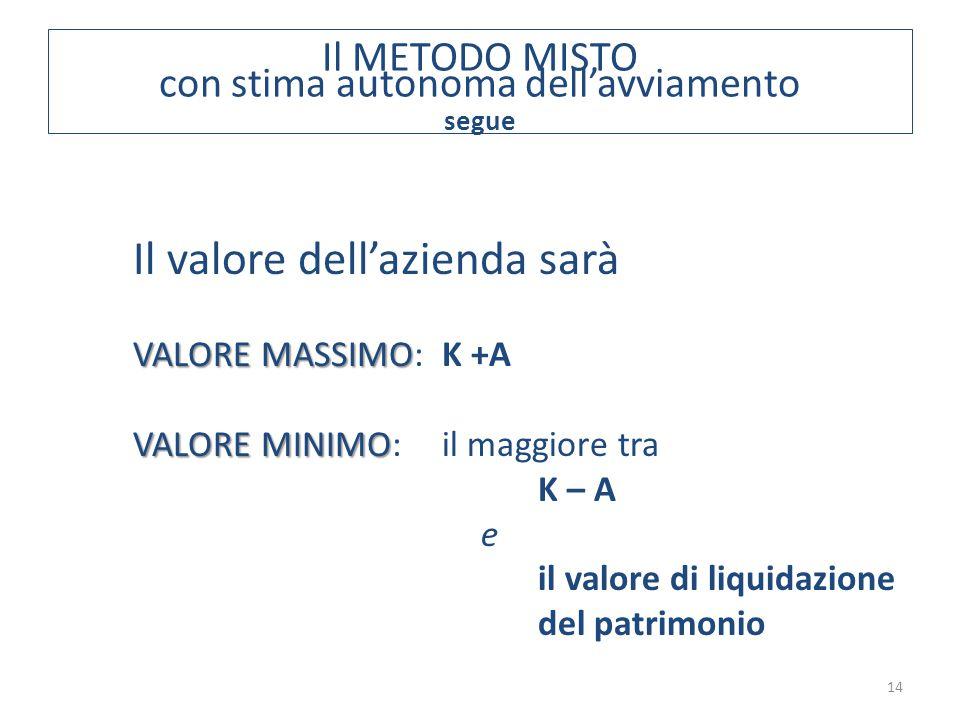 Il METODO MISTO con stima autonoma dell'avviamento segue 14 Il valore dell'azienda sarà VALORE MASSIMO VALORE MASSIMO:K +A VALORE MINIMO VALORE MINIMO