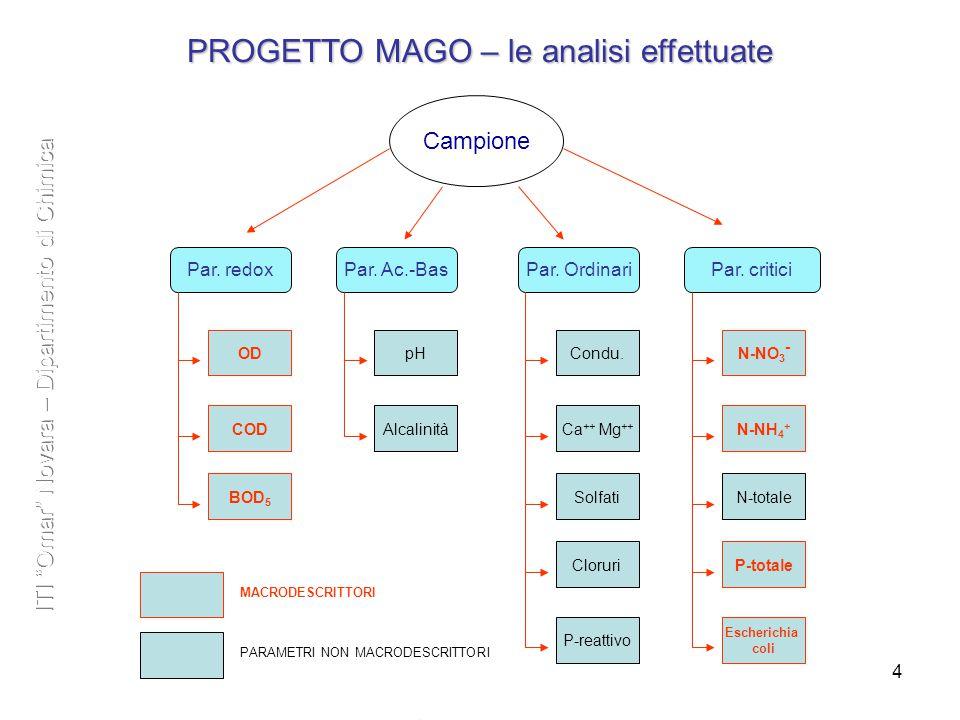 4 PROGETTO MAGO – le analisi effettuate 44 Campione Par.