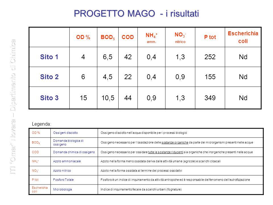 6 PROGETTO MAGO – l'interpretazione dei risultati OD %BOD 5 COD NH 4 + ammoniacale NO 3 - nitrico P tot Giudizio finale Sito 1 (Morghengo) 46,5420,41,3252Sufficiente Sito 2 (Novara) 64,5220,40,9155 Sito 3 (Monticello) 1510,5440,91,3349Scadente 6 Livello 1Elevato ≤ 10< 2,5< 5< 0,03< 0,3< 70 Livello 2Buono ≤ 20< 4< 10< 0,1< 1,5< 150 Livello 3Sufficiente ≤ 30< 8< 15< 0,5< 5< 300 Livello 4Scadente ≤ 50< 15< 25< 1,5< 10< 600 Livello 5Pessimo > 50> 15> 25> 1,5> 10> 600 Suff.