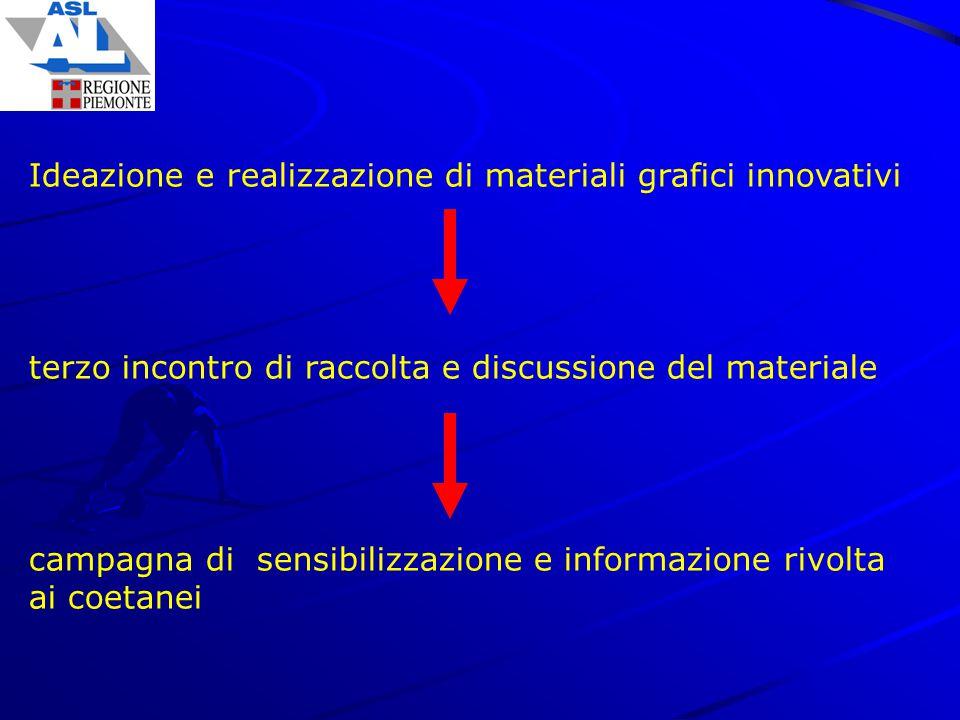Ideazione e realizzazione di materiali grafici innovativi terzo incontro di raccolta e discussione del materiale campagna di sensibilizzazione e infor