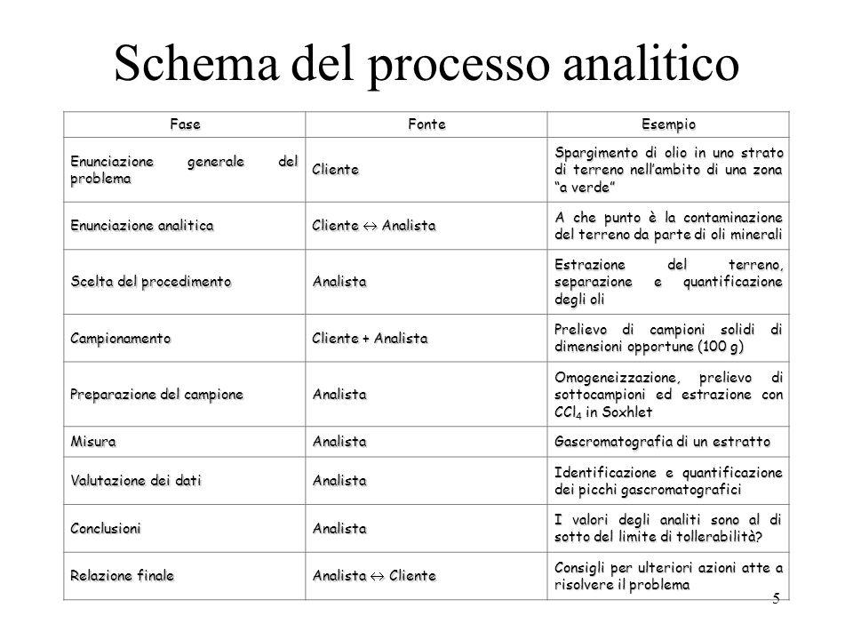 Schema del processo analitico Fase FonteEsempio Enunciazione generale del problema Cliente Spargimento di olio in uno strato di terreno nell'ambito di