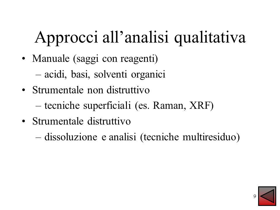Approcci all'analisi qualitativa Manuale (saggi con reagenti) –acidi, basi, solventi organici Strumentale non distruttivo –tecniche superficiali (es.