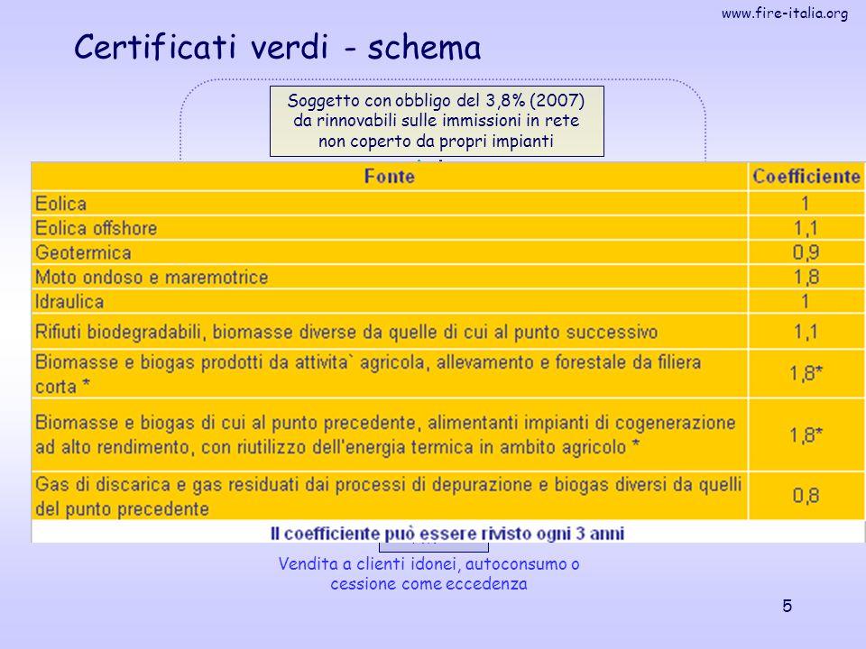 www.fire-italia.org 16 55% Siti internet di riferimento ENEA: http://efficienzaenergetica.acs.enea.ithttp://efficienzaenergetica.acs.enea.it Agenzia delle entrate: http://www.agenziaentrate.ithttp://www.agenziaentrate.it o le agevolazioni fiscali per il risparmio energetico o varie circolari e risoluzioni sull'argomento