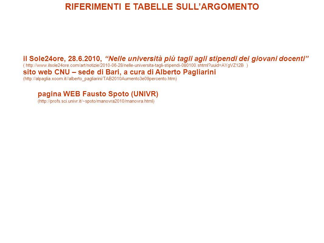 il Sole24ore, 28.6.2010, Nelle università più tagli agli stipendi dei giovani docenti ( http://www.ilsole24ore.com/art/notizie/2010-06-28/nelle-universita-tagli-stipendi-080100.shtml?uuid=AYgVZ12B ) sito web CNU – sede di Bari, a cura di Alberto Pagliarini (http://alpaglia.xoom.it//alberto_pagliarini/TAB2010Aumento3e09percento.htm) pagina WEB Fausto Spoto (UNIVR) (http://profs.sci.univr.it/~spoto/manovra2010/manovra.html) RIFERIMENTI E TABELLE SULL'ARGOMENTO