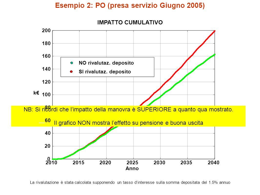 Esempio 2: PO (presa servizio Giugno 2005) IMPATTO CUMULATIVO 2010201520202025203020352040 0 20 __40 __60 _80 100 120 140 160 180 200 Anno k€ NO rivalutaz.