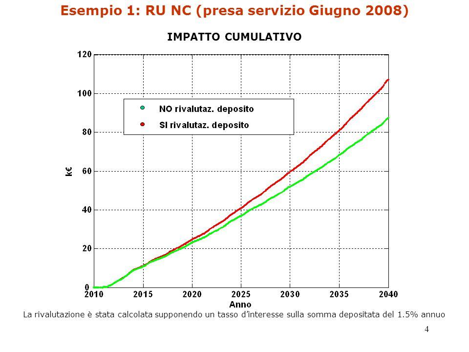 4 Esempio 1: RU NC (presa servizio Giugno 2008) IMPATTO CUMULATIVO La rivalutazione è stata calcolata supponendo un tasso d'interesse sulla somma depositata del 1.5% annuo
