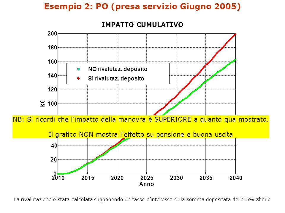 5 Esempio 2: PO (presa servizio Giugno 2005) IMPATTO CUMULATIVO NB: Si ricordi che l'impatto della manovra è SUPERIORE a quanto qua mostrato.