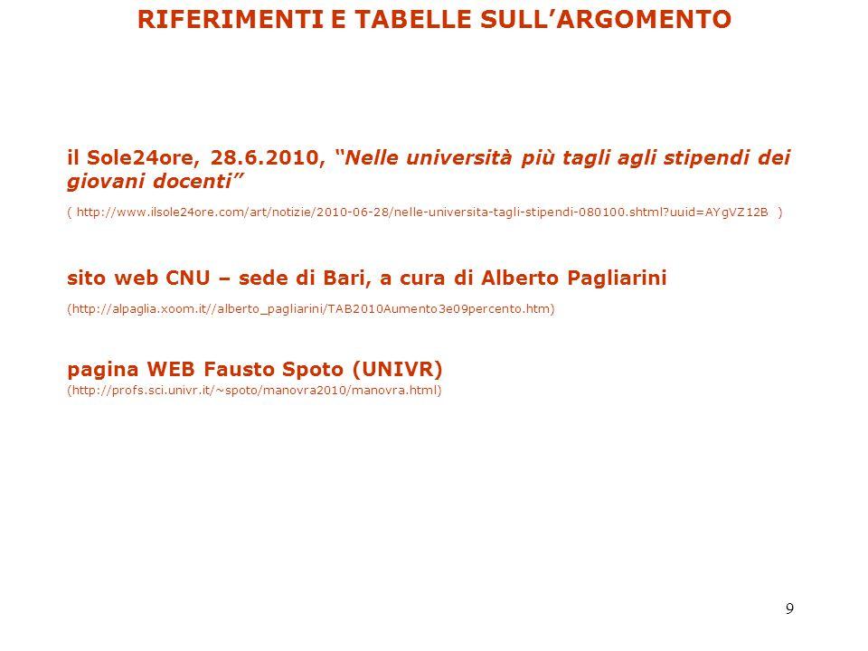 9 il Sole24ore, 28.6.2010, Nelle università più tagli agli stipendi dei giovani docenti ( http://www.ilsole24ore.com/art/notizie/2010-06-28/nelle-universita-tagli-stipendi-080100.shtml uuid=AYgVZ12B ) sito web CNU – sede di Bari, a cura di Alberto Pagliarini (http://alpaglia.xoom.it//alberto_pagliarini/TAB2010Aumento3e09percento.htm) pagina WEB Fausto Spoto (UNIVR) (http://profs.sci.univr.it/~spoto/manovra2010/manovra.html) RIFERIMENTI E TABELLE SULL'ARGOMENTO