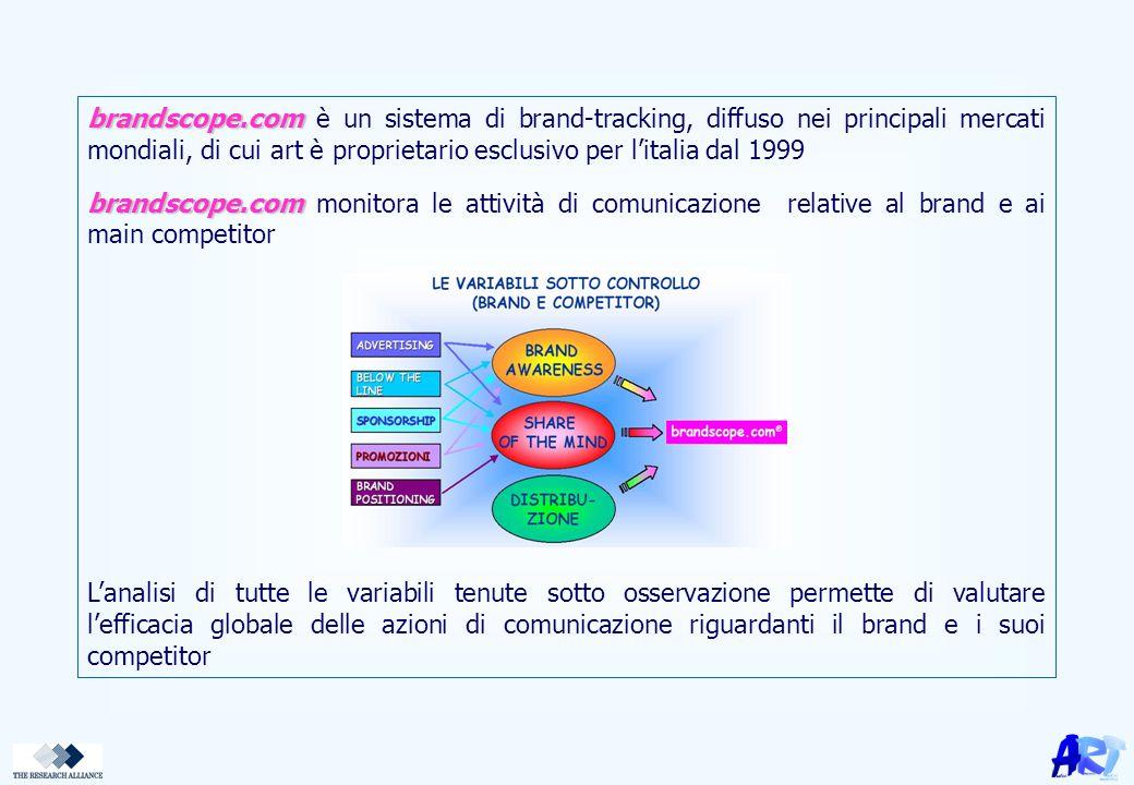 brandscope.com brandscope.com è un sistema di brand-tracking, diffuso nei principali mercati mondiali, di cui art è proprietario esclusivo per l'itali