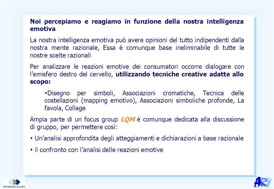 Noi percepiamo e reagiamo in funzione della nostra intelligenza emotiva La nostra intelligenza emotiva può avere opinioni del tutto indipendenti dalla nostra mente razionale, Essa è comunque base ineliminabile di tutte le nostre scelte razionali Per analizzare le reazioni emotive dei consumatori occorre dialogare con l'emisfero destro del cervello, utilizzando tecniche creative adatte allo scopo:  Disegno per simboli, Associazioni cromatiche, Tecnica delle costellazioni (mapping emotivo), Associazioni simboliche profonde, La favola, Collage LQM Ampia parte di un focus group LQM è comunque dedicata alla discussione di gruppo, per permettere così:  Un'analisi approfondita degli atteggiamenti e dichiarazioni a base razionale  il confronto con l'analisi delle reazioni emotive