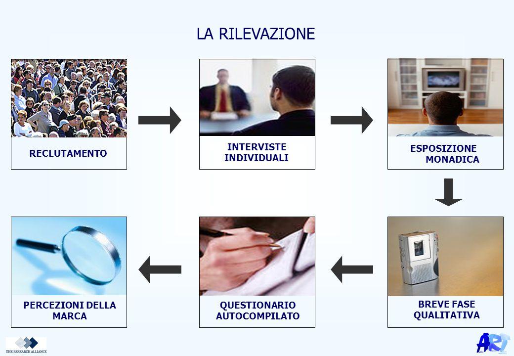 MEMBER OF www.research-alliance.com Associated with: Esomar Via Caminadella 2 - 20123 Milano info@art.it Tel.