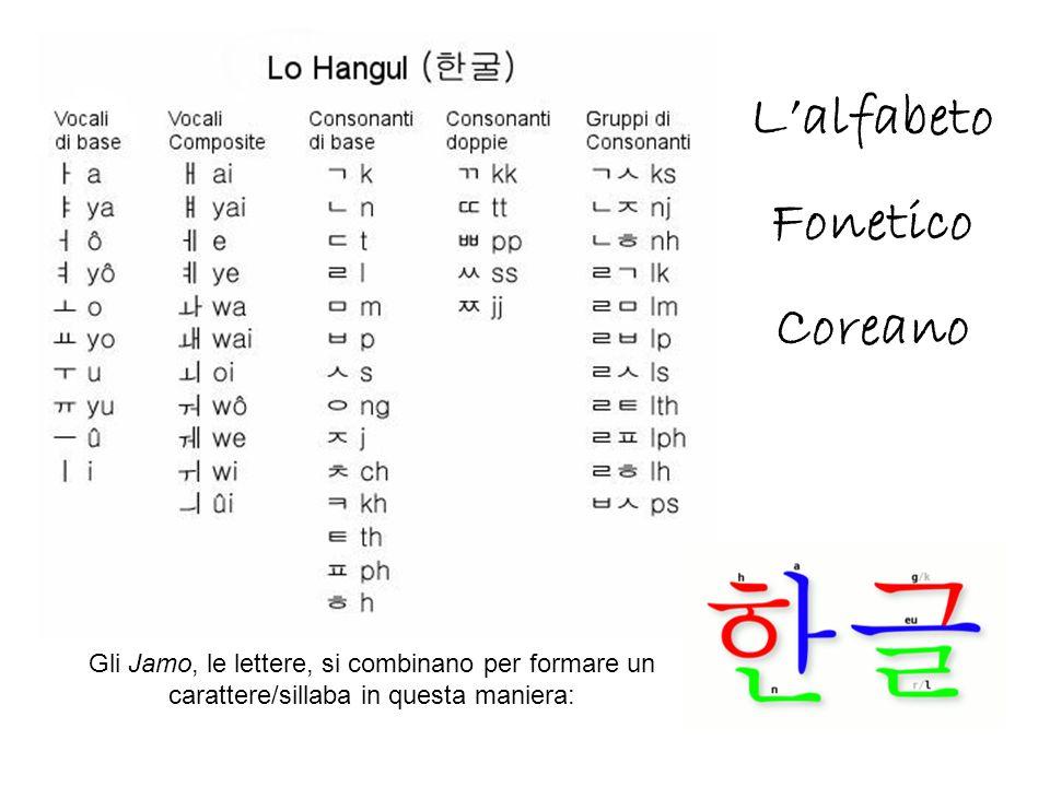 Gli Jamo, le lettere, si combinano per formare un carattere/sillaba in questa maniera: L'alfabeto Fonetico Coreano