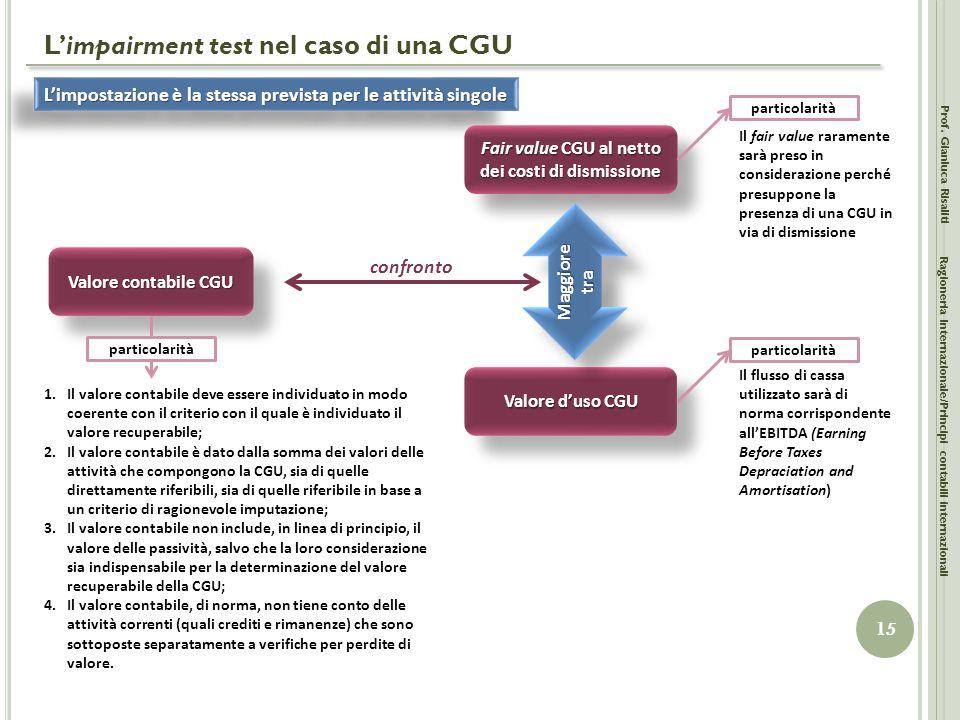 L'impairment test nel caso di una CGU Prof. Gianluca Risaliti 15 Ragioneria Internazionale/Principi contabili internazionali L'impostazione è la stess