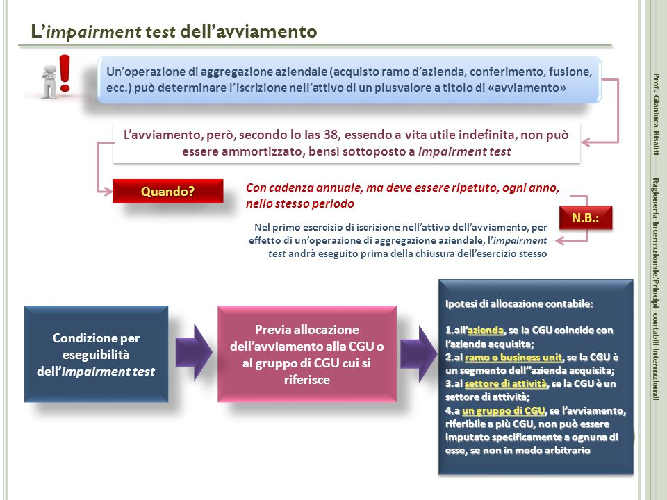 L'impairment test dell'avviamento Prof.