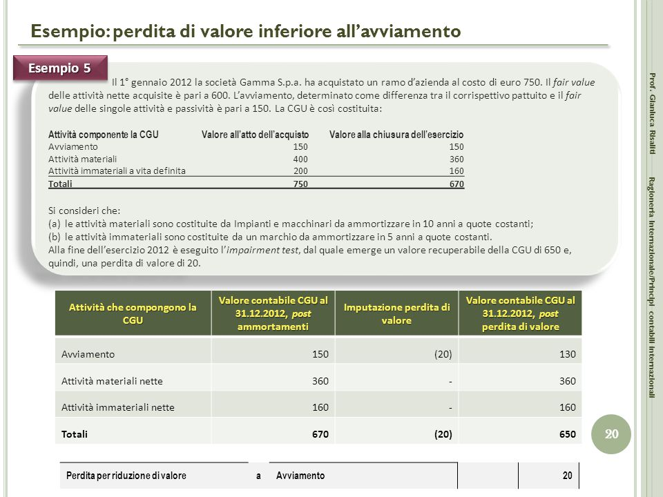 Il 1° gennaio 2012 la società Gamma S.p.a. ha acquistato un ramo d'azienda al costo di euro 750. Il fair value delle attività nette acquisite è pari a