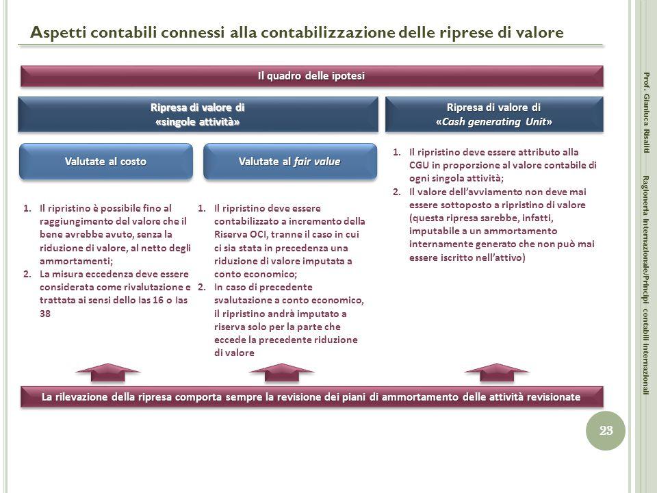 Aspetti contabili connessi alla contabilizzazione delle riprese di valore Prof. Gianluca Risaliti 23 Ragioneria Internazionale/Principi contabili inte