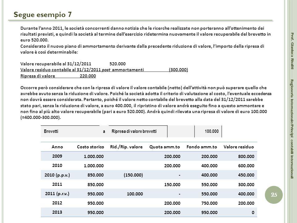 Segue esempio 7 Prof. Gianluca Risaliti 25 Ragioneria Internazionale/Principi contabili internazionali Durante l'anno 2011, le società concorrenti dan