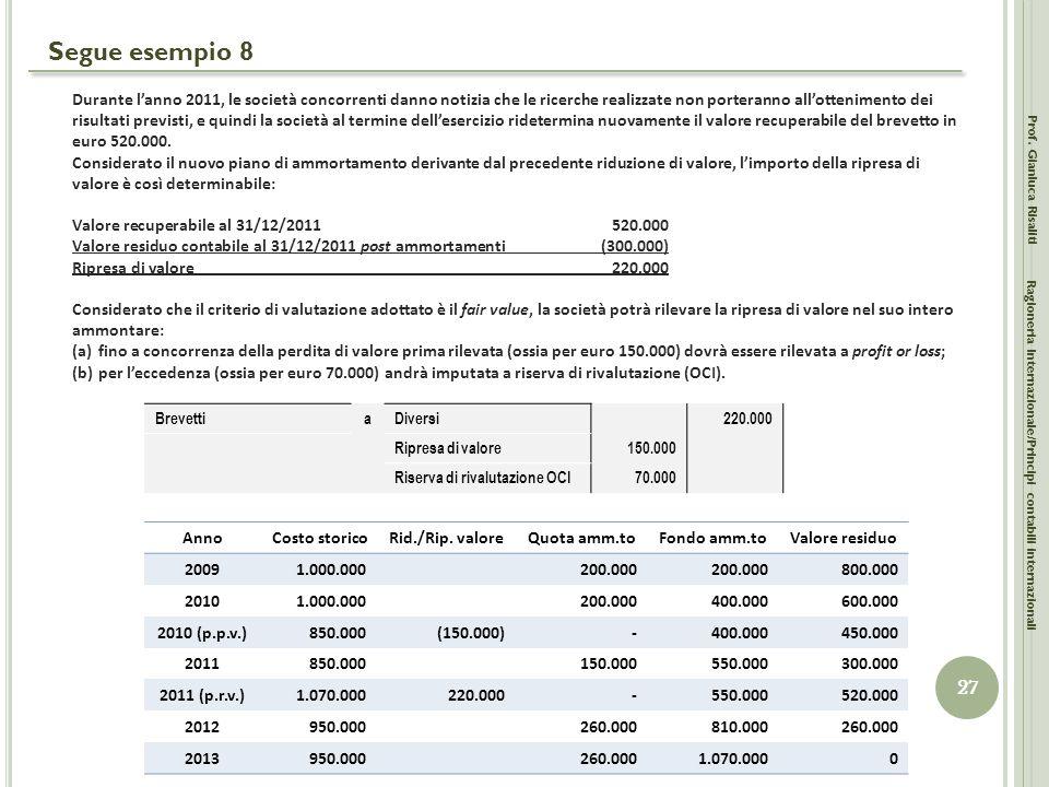 Segue esempio 8 Prof. Gianluca Risaliti 27 Ragioneria Internazionale/Principi contabili internazionali Durante l'anno 2011, le società concorrenti dan