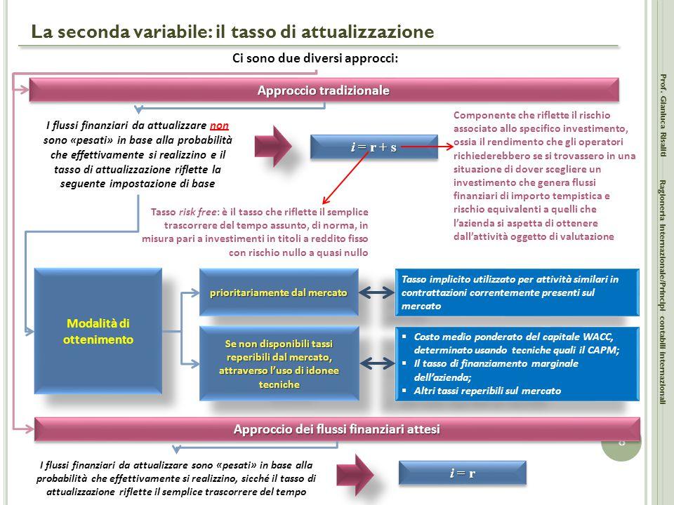 La seconda variabile: il tasso di attualizzazione Prof. Gianluca Risaliti 8 Ragioneria Internazionale/Principi contabili internazionali Ci sono due di