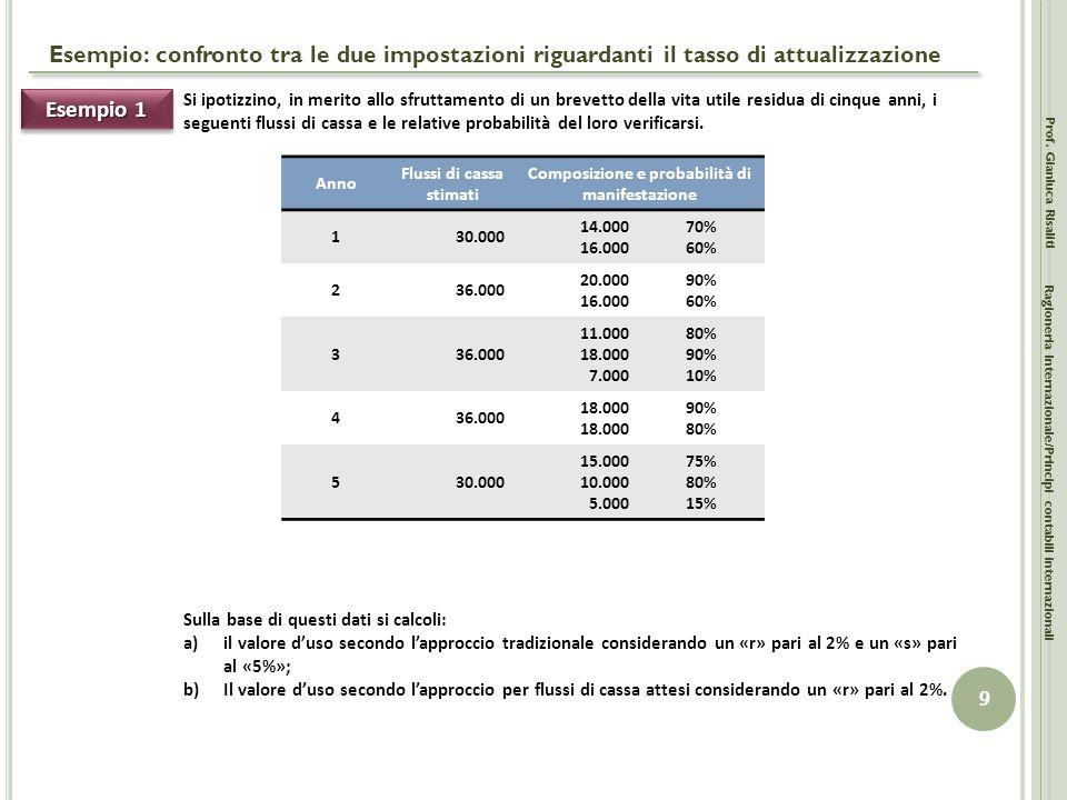 Esempio: confronto tra le due impostazioni riguardanti il tasso di attualizzazione Prof. Gianluca Risaliti 9 Ragioneria Internazionale/Principi contab