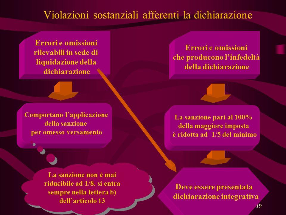 19 Violazioni sostanziali afferenti la dichiarazione Errori e omissioni rilevabili in sede di liquidazione della dichiarazione Errori e omissioni che