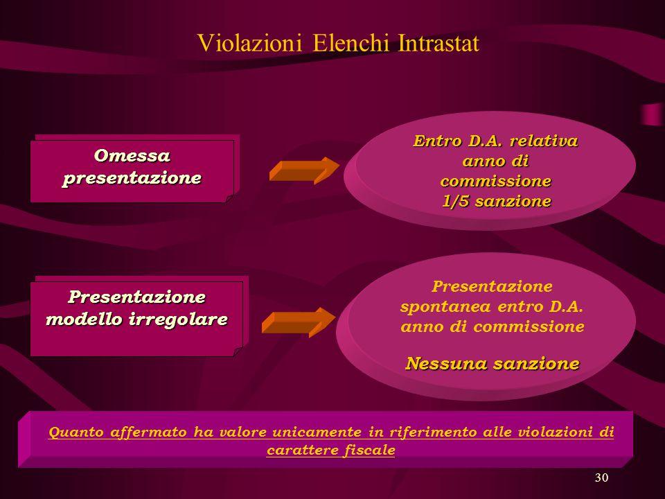 30 Violazioni Elenchi Intrastat Omessa presentazione Entro D.A. relativa anno di commissione 1/5 sanzione Presentazione modello irregolare Presentazio
