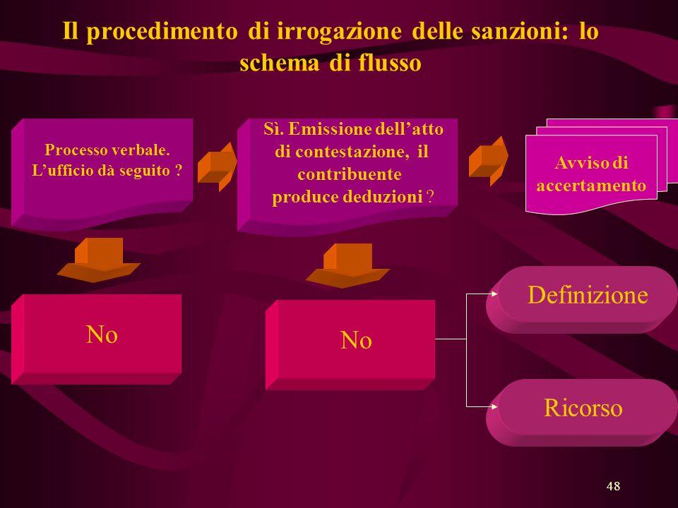 48 Il procedimento di irrogazione delle sanzioni: lo schema di flusso Processo verbale. L'ufficio dà seguito ? No Sì. Emissione dell'atto di contestaz
