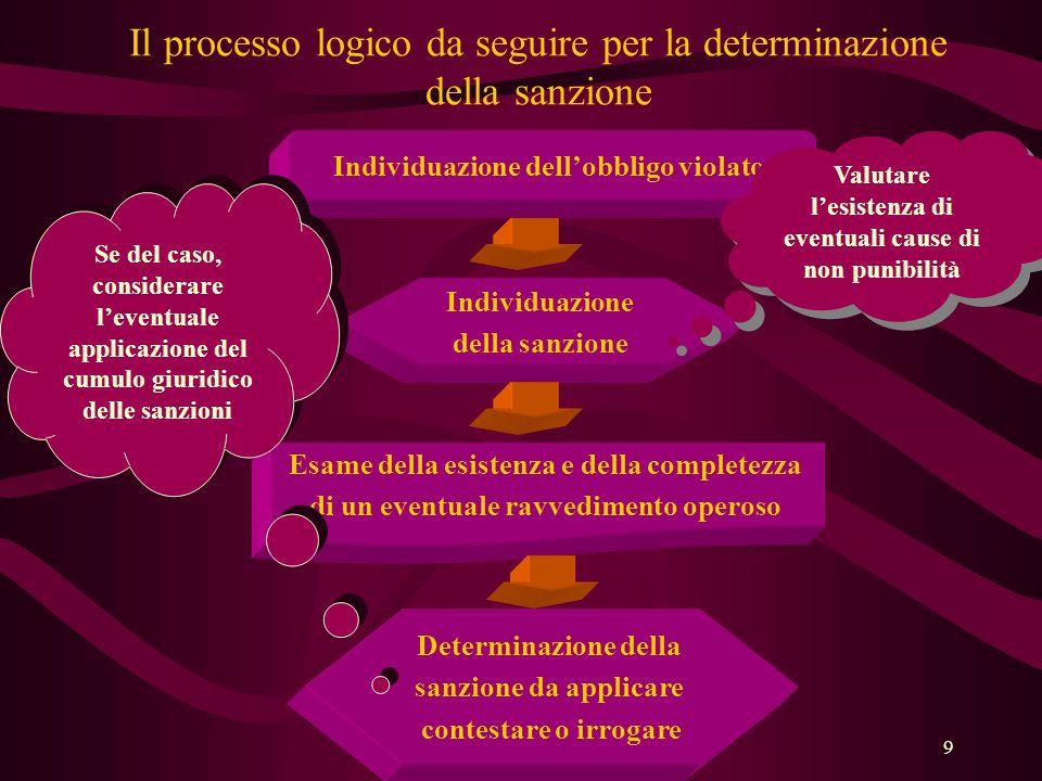 9 Il processo logico da seguire per la determinazione della sanzione Individuazione dell'obbligo violato Individuazione della sanzione Esame della esi
