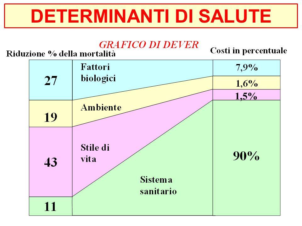 1,5% DETERMINANTI DI SALUTE