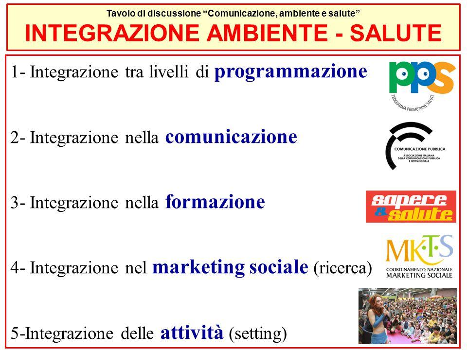 1- Integrazione tra livelli di programmazione 2- Integrazione nella comunicazione 3- Integrazione nella formazione 4- Integrazione nel marketing sociale (ricerca) 5-Integrazione delle attività (setting) Tavolo di discussione Comunicazione, ambiente e salute INTEGRAZIONE AMBIENTE - SALUTE