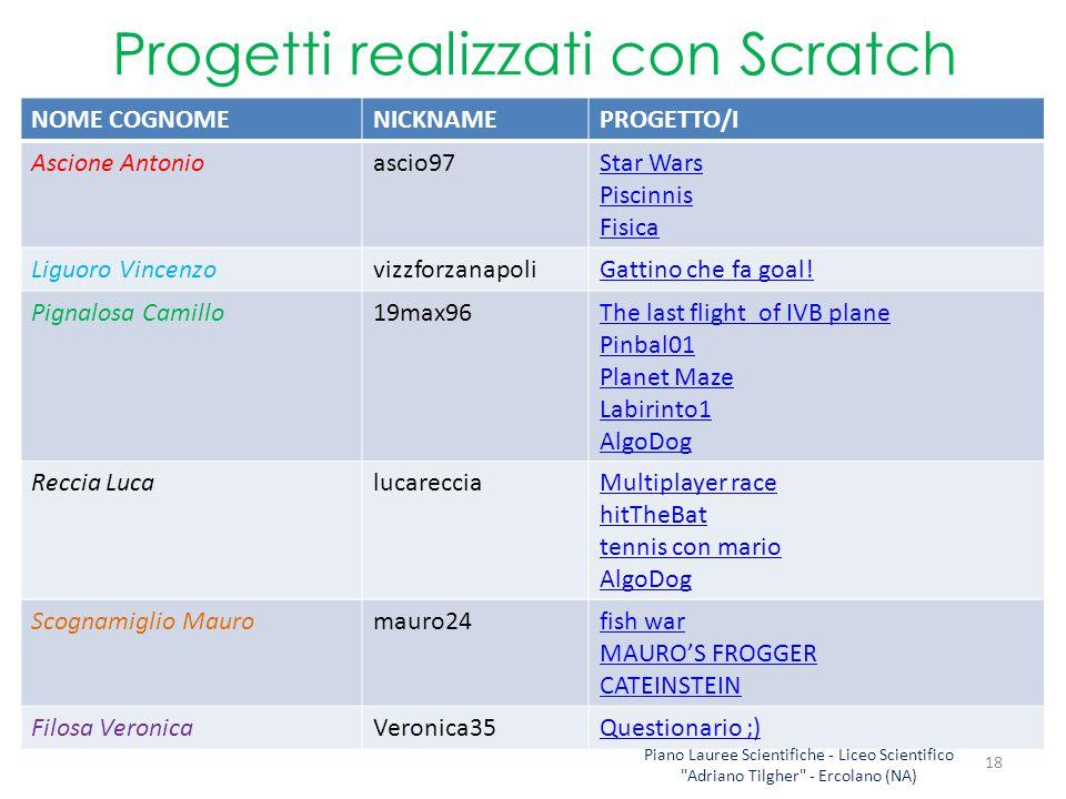 Progetti realizzati con Scratch NOME COGNOMENICKNAMEPROGETTO/I Ascione Antonioascio97Star Wars Piscinnis Fisica Liguoro VincenzovizzforzanapoliGattino che fa goal.