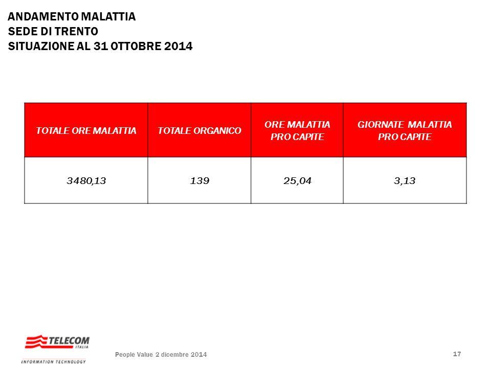 TOTALE ORE MALATTIATOTALE ORGANICO ORE MALATTIA PRO CAPITE GIORNATE MALATTIA PRO CAPITE 3480,1313925,043,13 ANDAMENTO MALATTIA SEDE DI TRENTO SITUAZIO