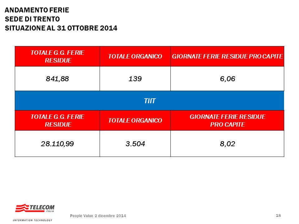 ANDAMENTO FERIE SEDE DI TRENTO SITUAZIONE AL 31 OTTOBRE 2014 TOTALE G.G. FERIE RESIDUE TOTALE ORGANICOGIORNATE FERIE RESIDUE PRO CAPITE 841,881396,06