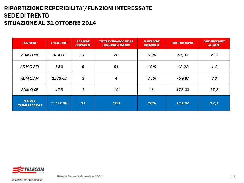 RIPARTIZIONE REPERIBILITA'/FUNZIONI INTERESSATE SEDE DI TRENTO SITUAZIONE AL 31 OTTOBRE 2014 FUNZIONETOTALE ORE PERSONE COINVOLTE TOTALE ORGANICO DELL