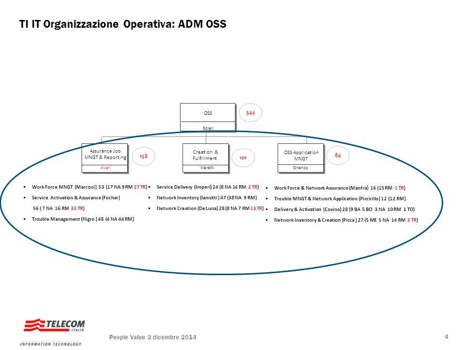 TI IT Organizzazione Operativa: ADM DWH  DWH & Business Intelligence Retail (Assetta)  Data quality (Gambicchia)  Customer Profiling & Campaign (Tacconi)  Compensi & Reporting comm.le (Tanzarella)  Data Modelling, Compliance & Test (Spina)  Back office DWH (Maggiulli)  Gestione Applicazioni DWH (Magnani) DWH Santerini  ESS DWH (Magliocchetti) 13 (5 BA 8 RM)  OSS DWH (Bocci) 34 (6 NA 12 RM 16 TR) DWH Retail DWH Application Management Versini Di Bari DWH OSS/ESS Persi 211 98 48 63 People Value 2 dicembre 2014 5