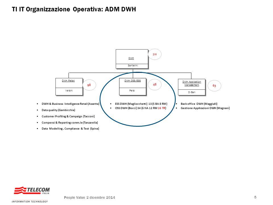 TI IT Organizzazione Operativa: ADM DWH  DWH & Business Intelligence Retail (Assetta)  Data quality (Gambicchia)  Customer Profiling & Campaign (Ta
