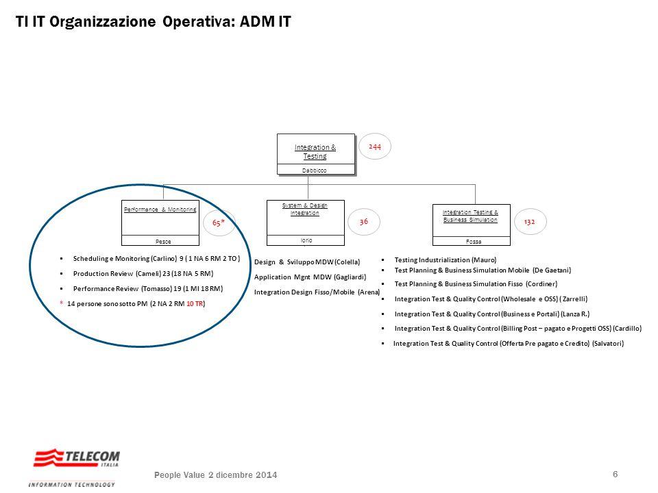 Integration & Testing  Design & Sviluppo MDW (Colella)  Application Mgnt MDW (Gagliardi)  Integration Design Fisso/Mobile (Arena) TI IT Organizzazi