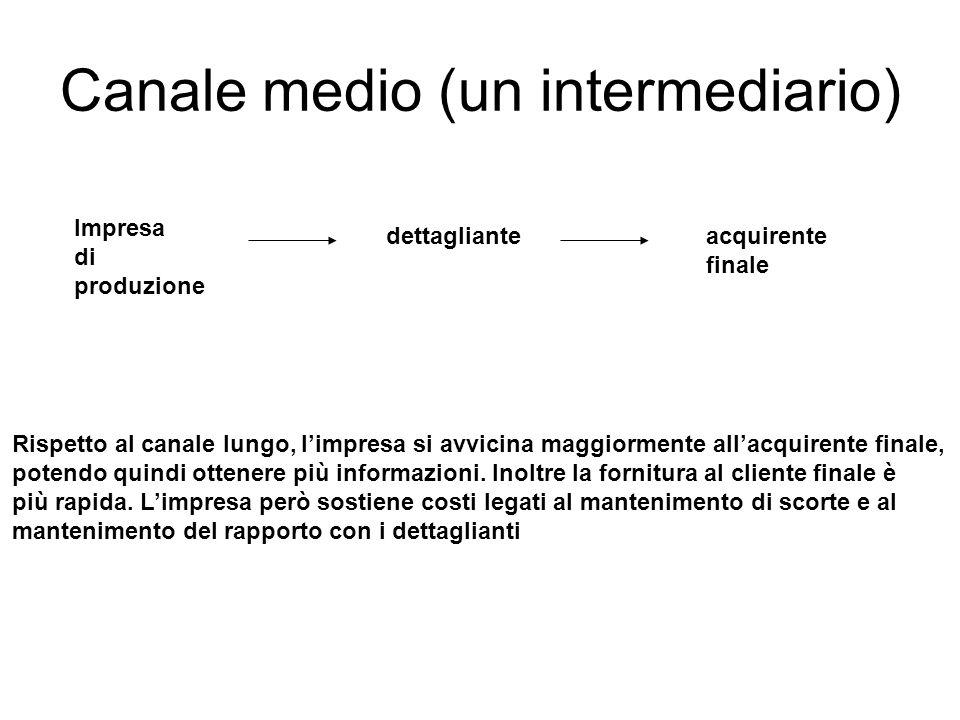 Canale medio (un intermediario) Impresa di produzione dettaglianteacquirente finale Rispetto al canale lungo, l'impresa si avvicina maggiormente all'acquirente finale, potendo quindi ottenere più informazioni.