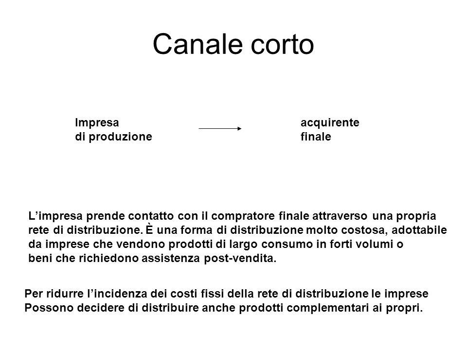 Canale corto Impresa di produzione acquirente finale L'impresa prende contatto con il compratore finale attraverso una propria rete di distribuzione.