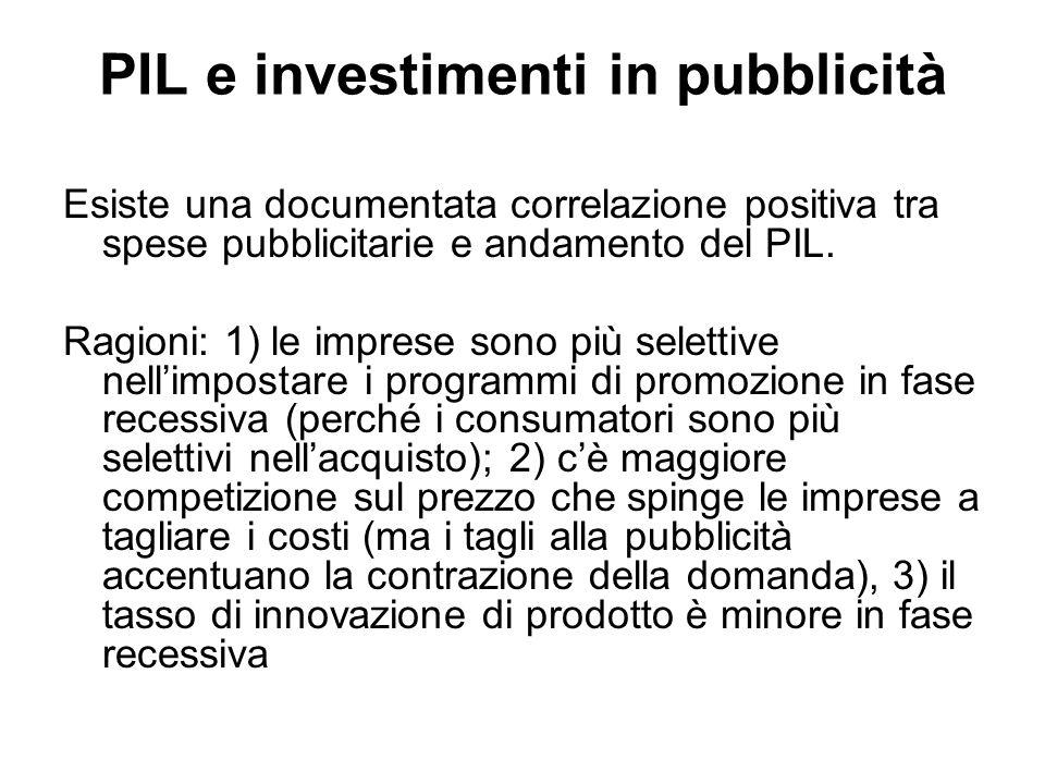 PIL e investimenti in pubblicità Esiste una documentata correlazione positiva tra spese pubblicitarie e andamento del PIL.