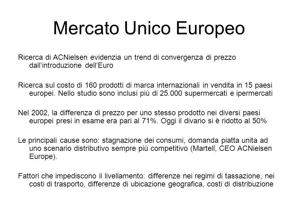 Mercato Unico Europeo Ricerca di ACNielsen evidenzia un trend di convergenza di prezzo dall'introduzione dell'Euro Ricerca sul costo di 160 prodotti di marca internazionali in vendita in 15 paesi europei.
