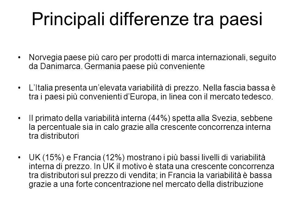 Principali differenze tra paesi Norvegia paese più caro per prodotti di marca internazionali, seguito da Danimarca.
