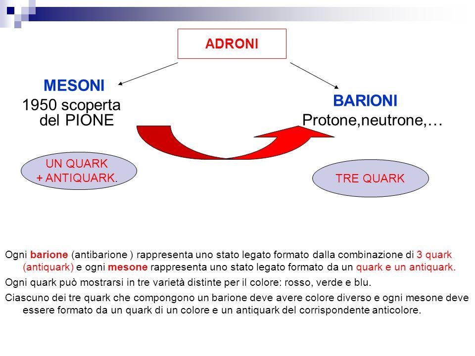MESONI 1950 scoperta del PIONE BARIONI Protone,neutrone,… Ogni barione (antibarione ) rappresenta uno stato legato formato dalla combinazione di 3 qua