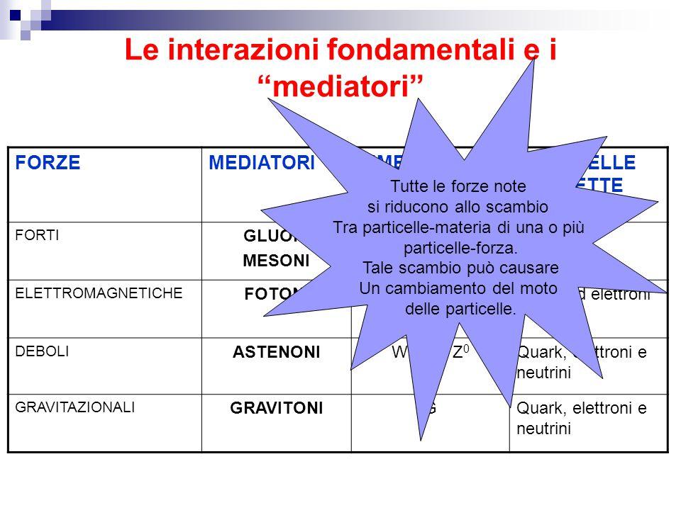 """Le interazioni fondamentali e i """"mediatori"""" FORZEMEDIATORISIMBOLIPARTICELLE SOGGETTE ALLA FORZA FORTI GLUONI MESONI g 1,…,g 8 π +, π –, π 0 Quark Adro"""