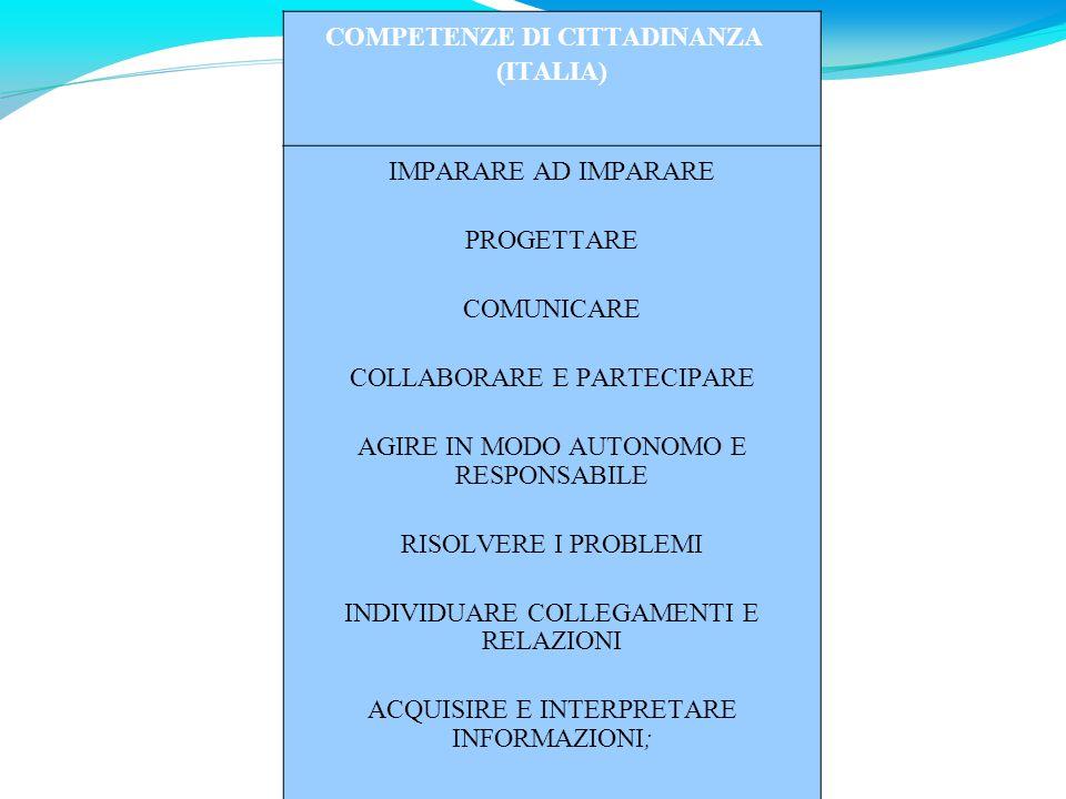 COMPETENZE DI CITTADINANZA (ITALIA) IMPARARE AD IMPARARE PROGETTARE COMUNICARE COLLABORARE E PARTECIPARE AGIRE IN MODO AUTONOMO E RESPONSABILE RISOLVE