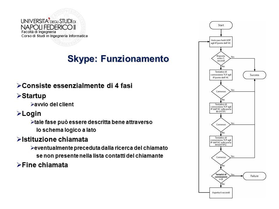Codifiche Audio/Video: Skype Facoltà di Ingegneria Corso di Studi in Ingegneria Informatica Skype: Funzionamento  Consiste essenzialmente di 4 fasi 