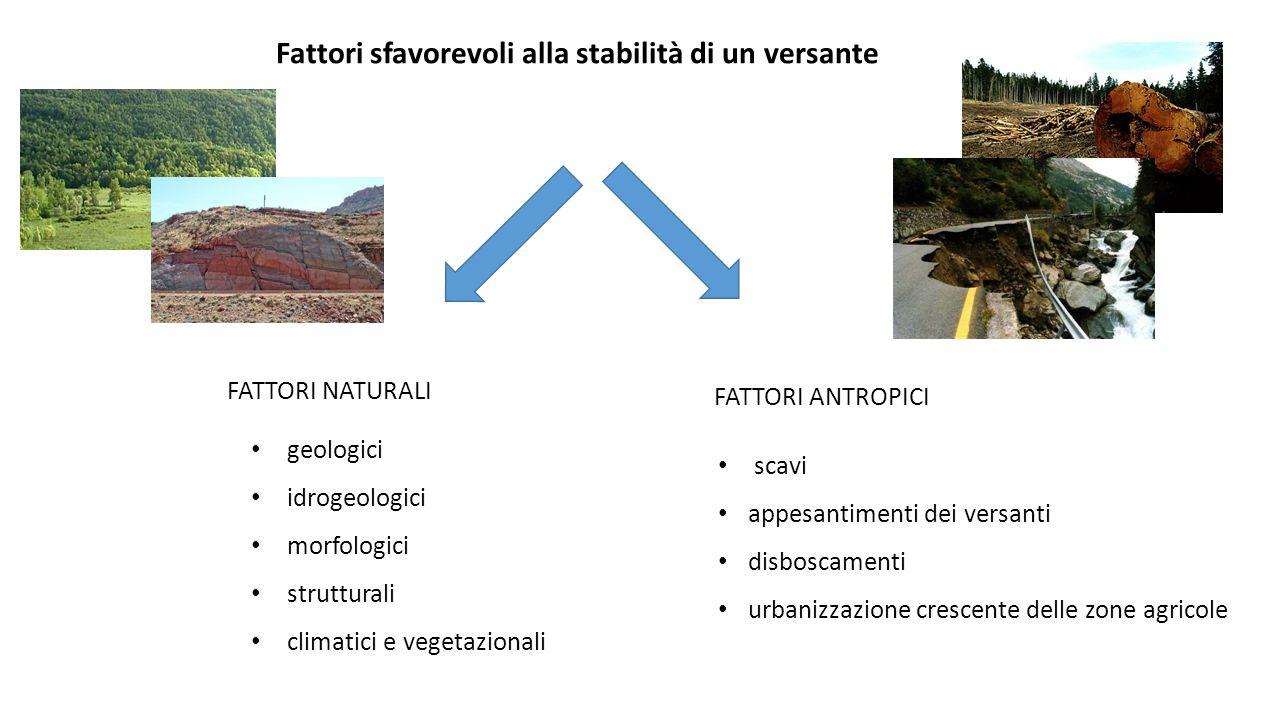 Fattori sfavorevoli alla stabilità di un versante FATTORI NATURALI FATTORI ANTROPICI geologici idrogeologici morfologici strutturali climatici e veget