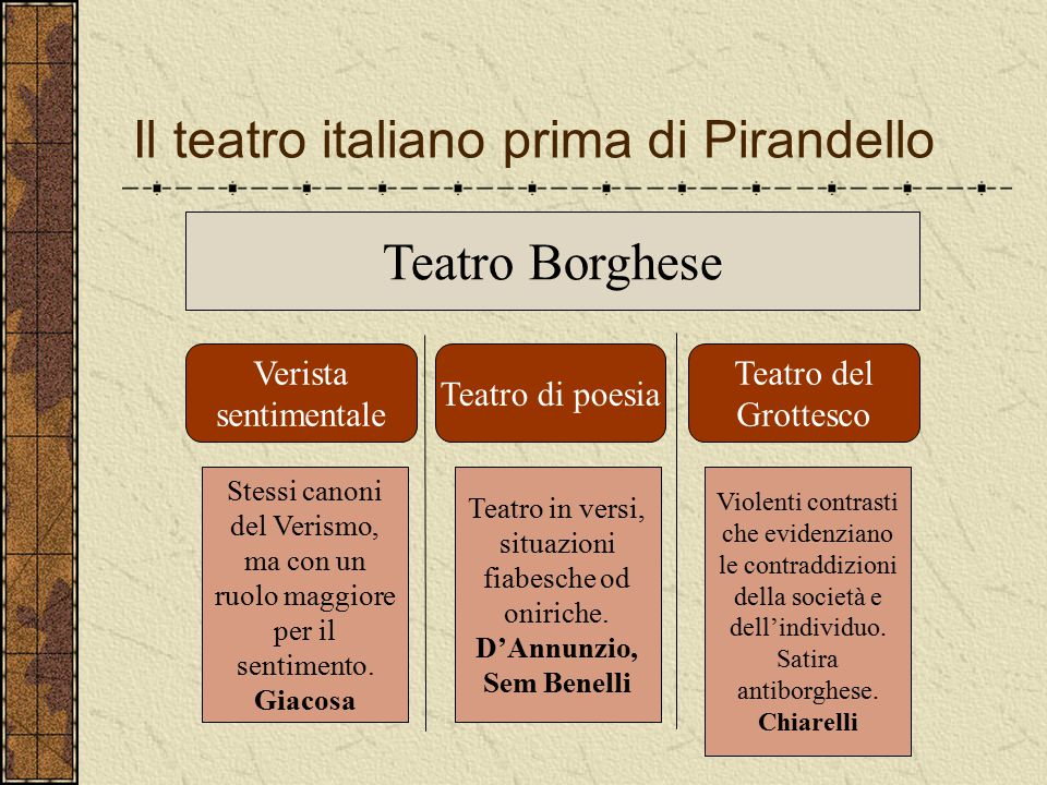 Il teatro italiano prima di Pirandello Teatro Borghese Verista sentimentale Teatro del Grottesco Teatro di poesia Stessi canoni del Verismo, ma con un